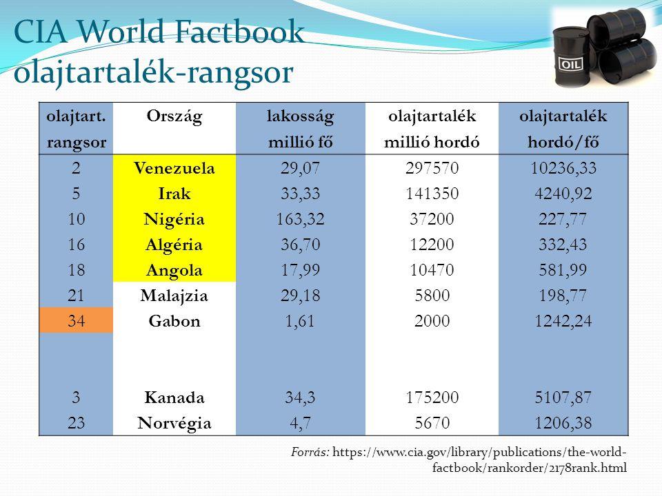 CIA World Factbook olajtartalék-rangsor