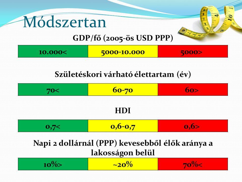 Módszertan GDP/fő (2005-ös USD PPP) 10.000< 5000-10.000 5000>