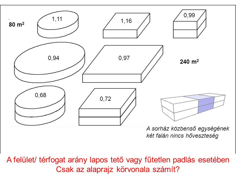 A felület/ térfogat arány lapos tető vagy fűtetlen padlás esetében