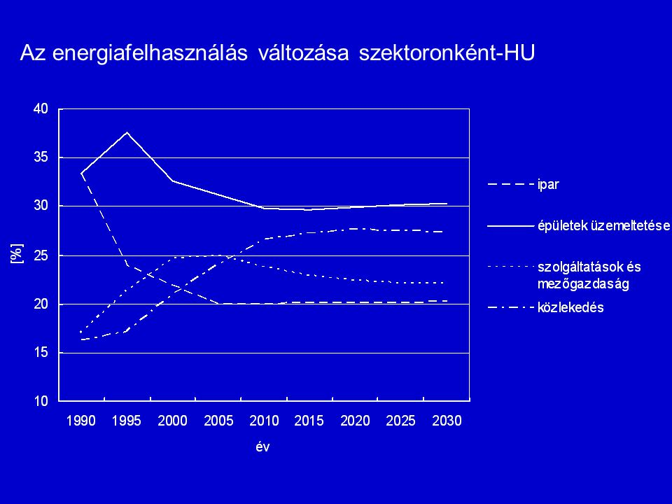 Az energiafelhasználás változása szektoronként-HU