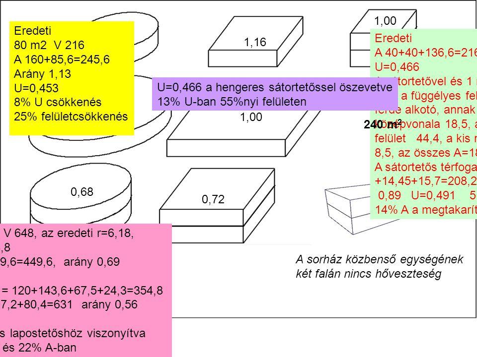 1,00 Eredeti. 80 m2 V 216. A 160+85,6=245,6. Arány 1,13. U=0,453. 8% U csökkenés. 25% felületcsökkenés.