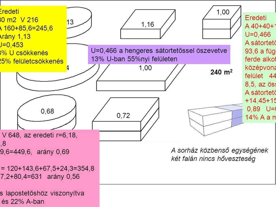 Eredeti 80 m2 V 216. A 160+85,6=245,6. Arány 1,13. U=0,453. 8% U csökkenés. 25% felületcsökkenés.