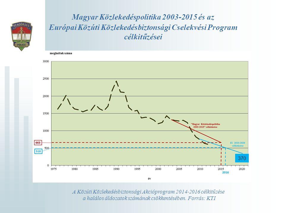 Magyar Közlekedéspolitika 2003-2015 és az Európai Közúti Közlekedésbiztonsági Cselekvési Program célkitűzései