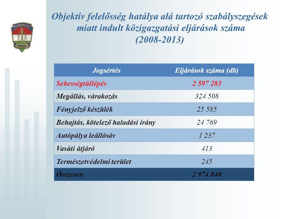 Objektív felelősség hatálya alá tartozó szabályszegések miatt indult közigazgatási eljárások száma (2008-2013)