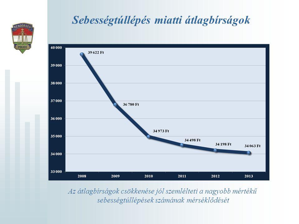 Sebességtúllépés miatti átlagbírságok