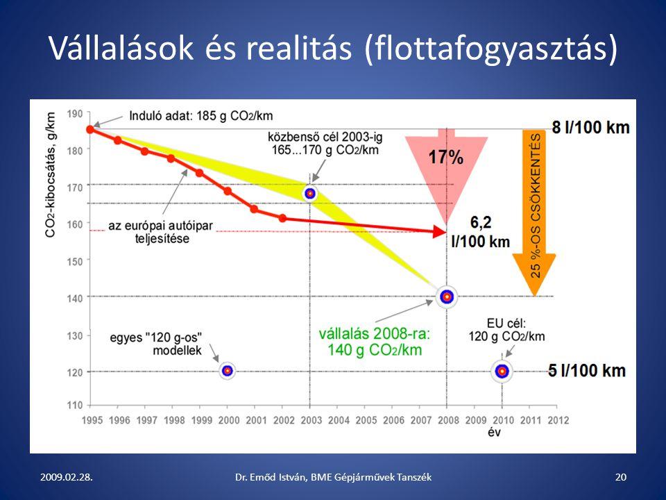 Vállalások és realitás (flottafogyasztás)