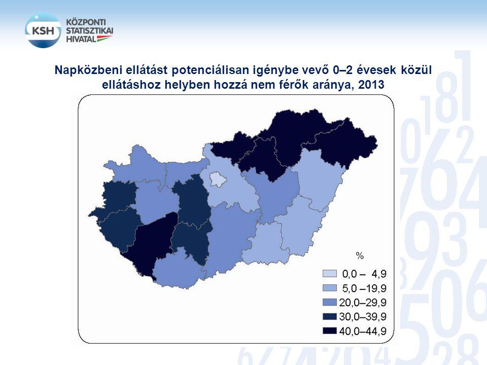 Napközbeni ellátást potenciálisan igénybe vevő 0–2 évesek közül ellátáshoz helyben hozzá nem férők aránya, 2013