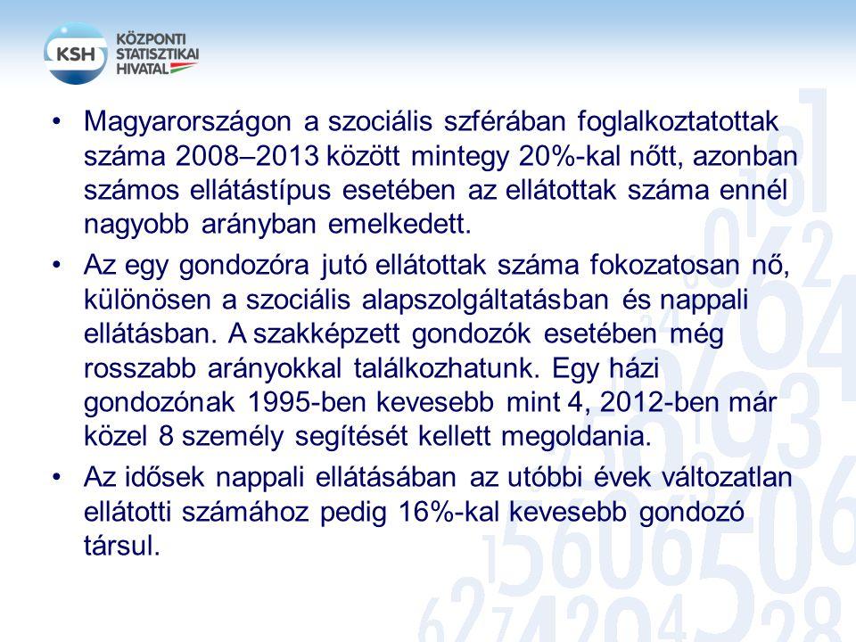 Magyarországon a szociális szférában foglalkoztatottak száma 2008–2013 között mintegy 20%-kal nőtt, azonban számos ellátástípus esetében az ellátottak száma ennél nagyobb arányban emelkedett.