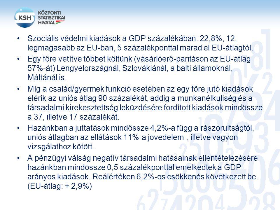 Szociális védelmi kiadások a GDP százalékában: 22,8%, 12