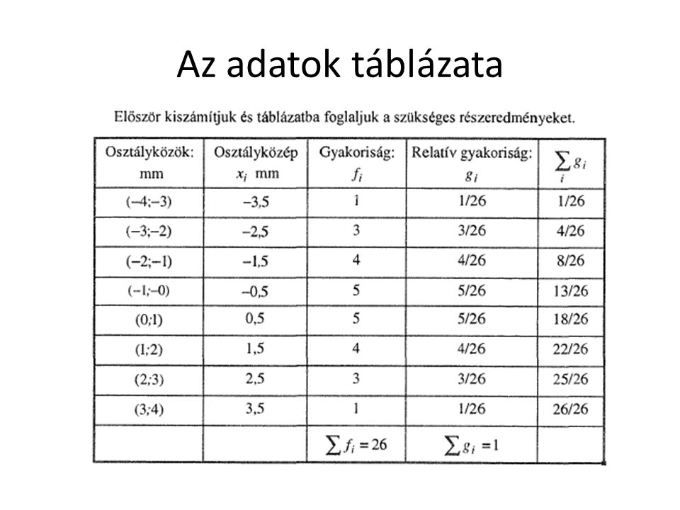 Az adatok táblázata