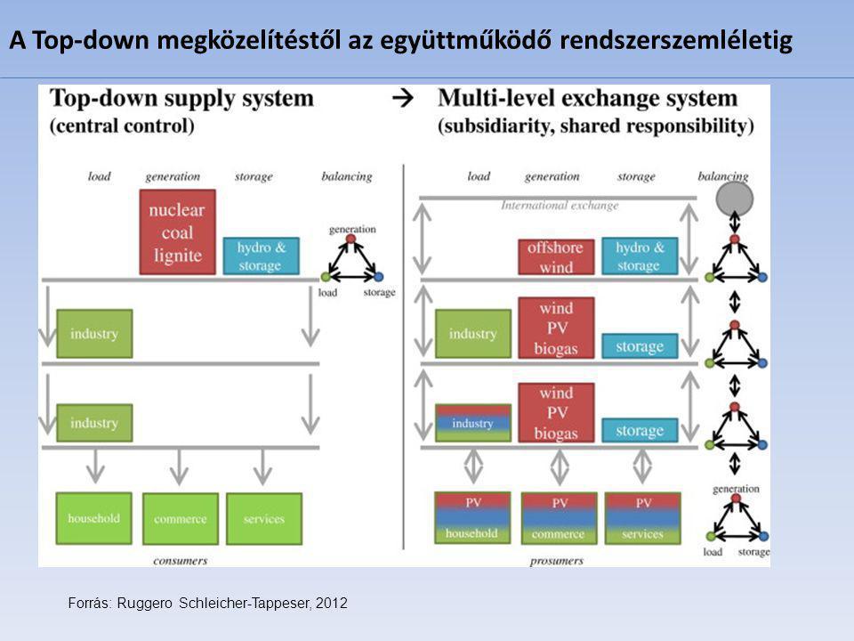 A Top-down megközelítéstől az együttműködő rendszerszemléletig