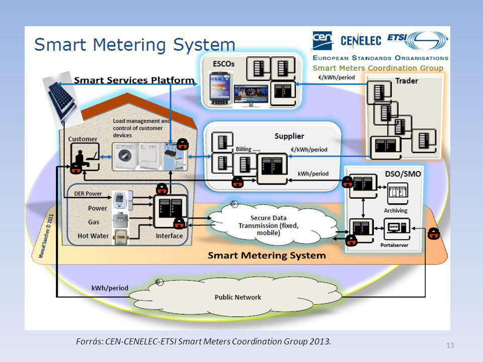 Forrás: CEN-CENELEC-ETSI Smart Meters Coordination Group 2013.