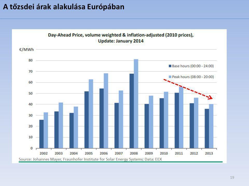 A tőzsdei árak alakulása Európában