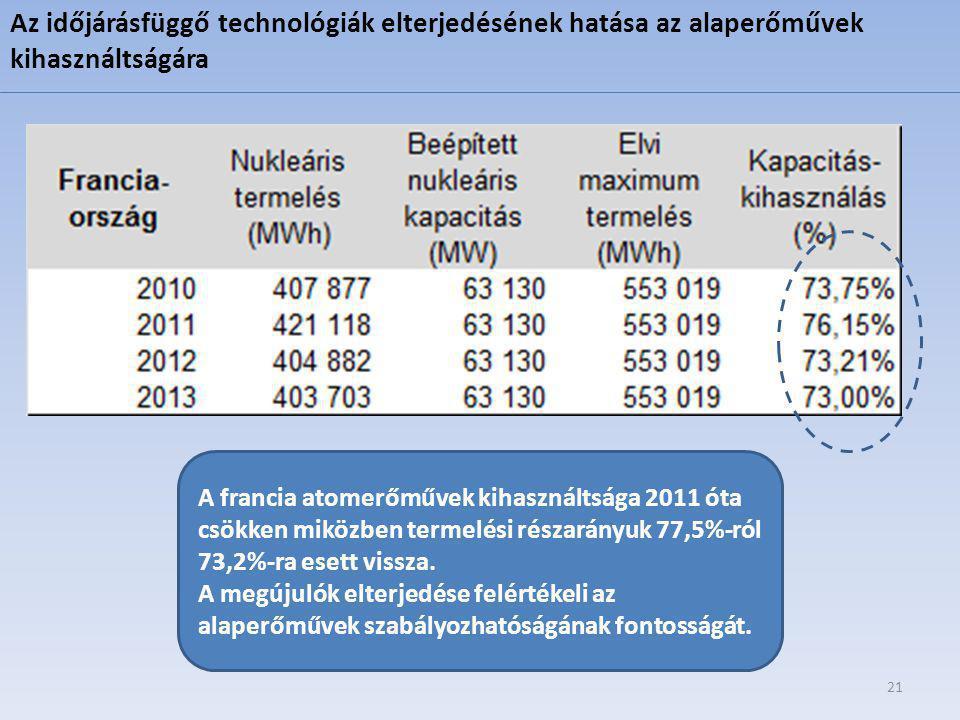 Az időjárásfüggő technológiák elterjedésének hatása az alaperőművek kihasználtságára