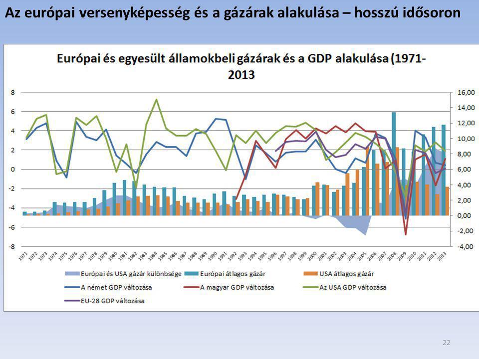 Az európai versenyképesség és a gázárak alakulása – hosszú idősoron