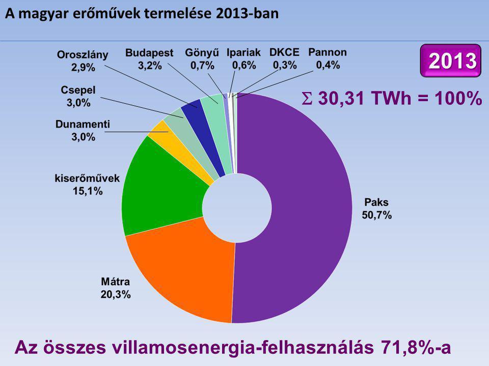 2013  30,31 TWh = 100% Az összes villamosenergia-felhasználás 71,8%-a