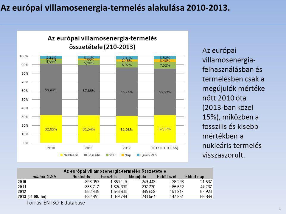 Az európai villamosenergia-termelés alakulása 2010-2013.