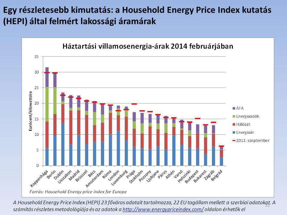 Egy részletesebb kimutatás: a Household Energy Price Index kutatás (HEPI) által felmért lakossági áramárak
