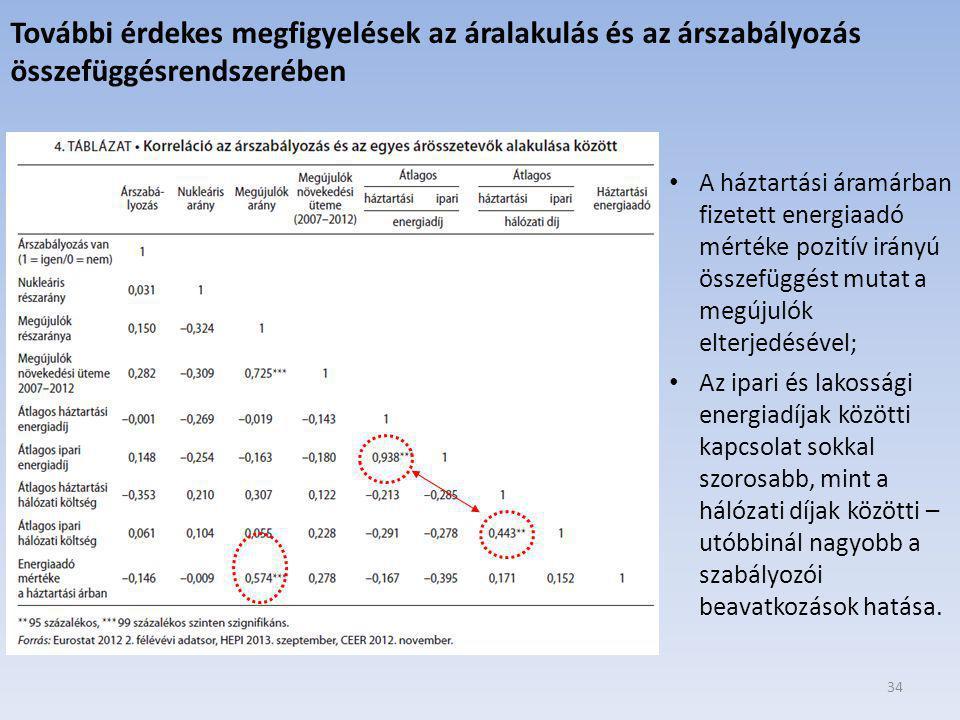 További érdekes megfigyelések az áralakulás és az árszabályozás összefüggésrendszerében