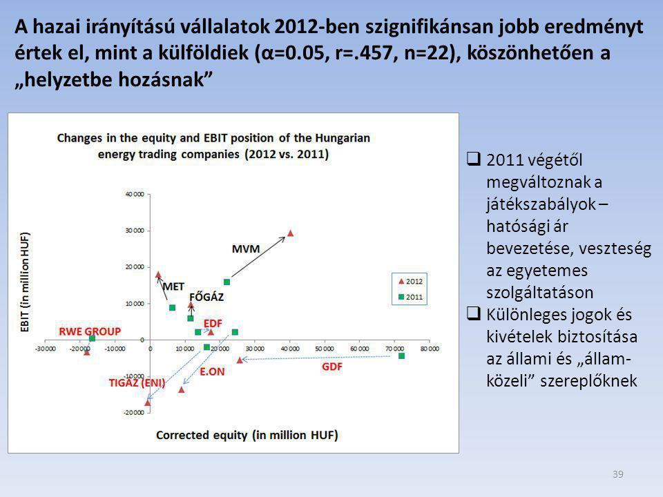 """A hazai irányítású vállalatok 2012-ben szignifikánsan jobb eredményt értek el, mint a külföldiek (α=0.05, r=.457, n=22), köszönhetően a """"helyzetbe hozásnak"""