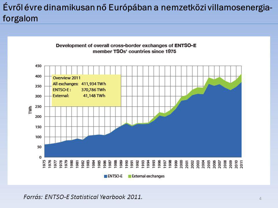 Évről évre dinamikusan nő Európában a nemzetközi villamosenergia-forgalom