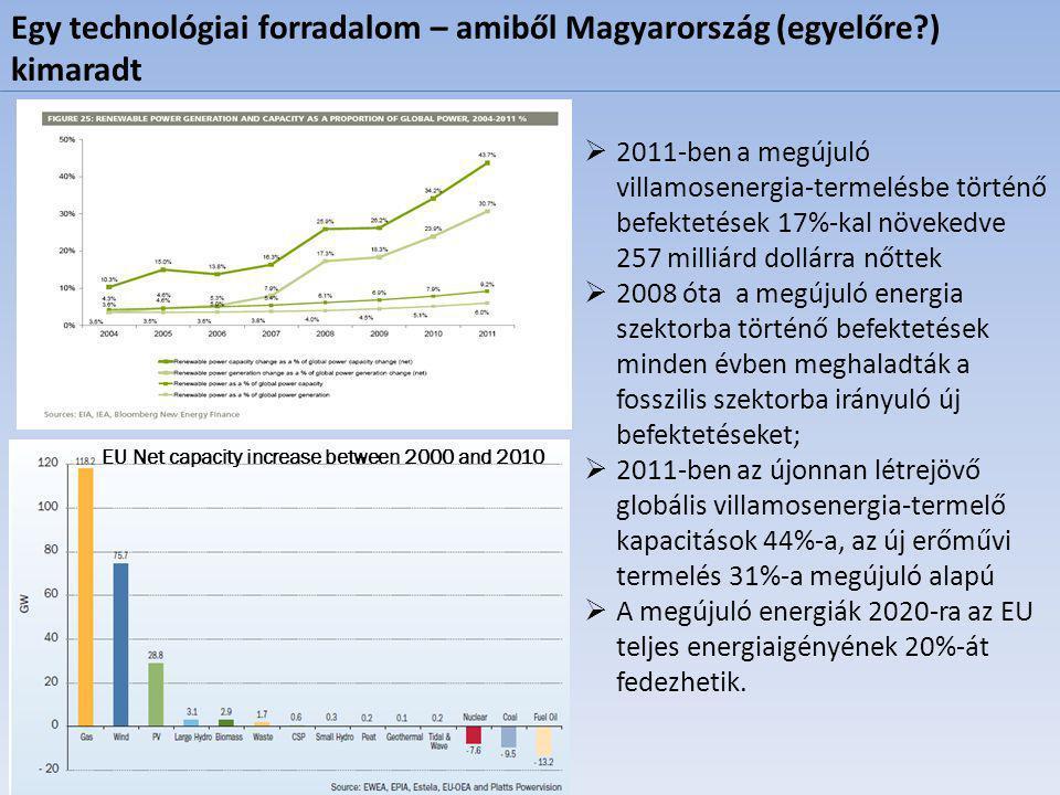 Egy technológiai forradalom – amiből Magyarország (egyelőre ) kimaradt