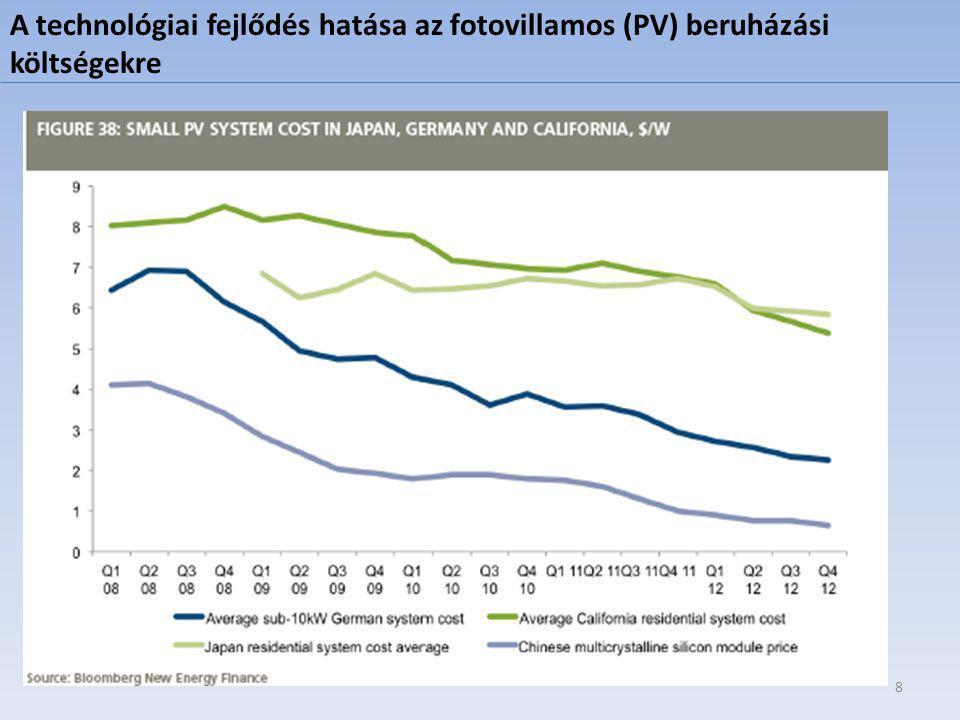 A technológiai fejlődés hatása az fotovillamos (PV) beruházási költségekre