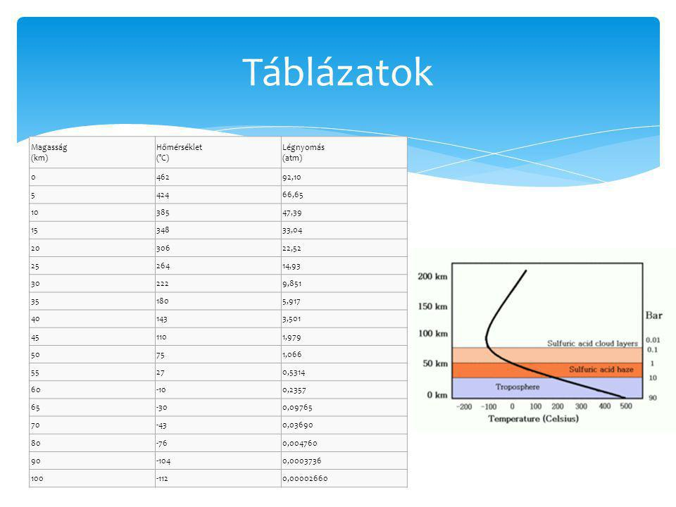 Táblázatok Magasság (km) Hőmérséklet (°C) Légnyomás (atm) 462 92,10 5