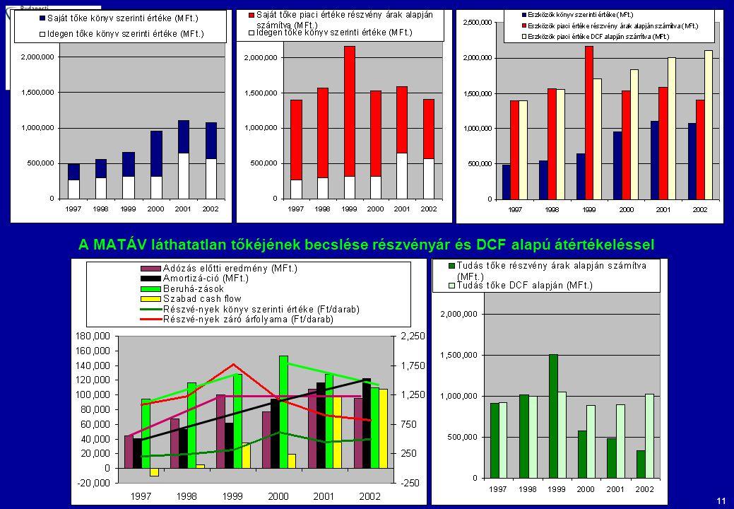 A MATÁV láthatatlan tőkéjének becslése részvényár és DCF alapú átértékeléssel