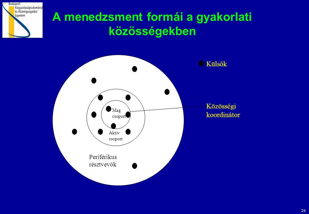 A menedzsment formái a gyakorlati közösségekben