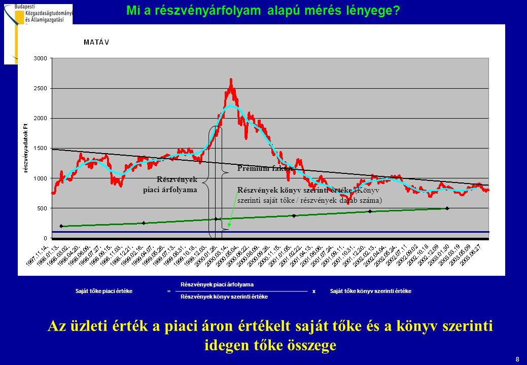 Mi a részvényárfolyam alapú mérés lényege