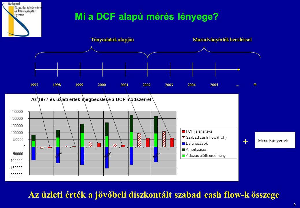 Mi a DCF alapú mérés lényege