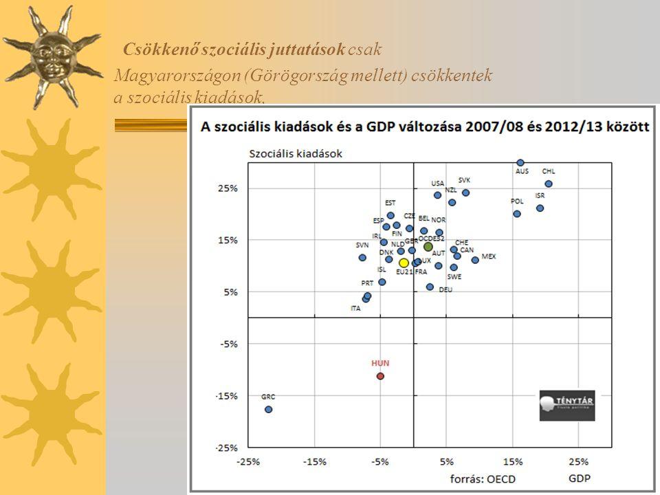 Csökkenő szociális juttatások csak Magyarországon (Görögország mellett) csökkentek a szociális kiadások,