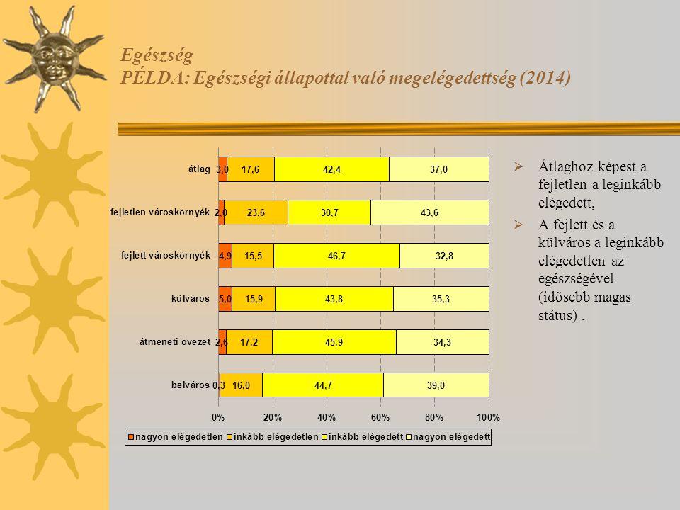 Egészség PÉLDA: Egészségi állapottal való megelégedettség (2014)