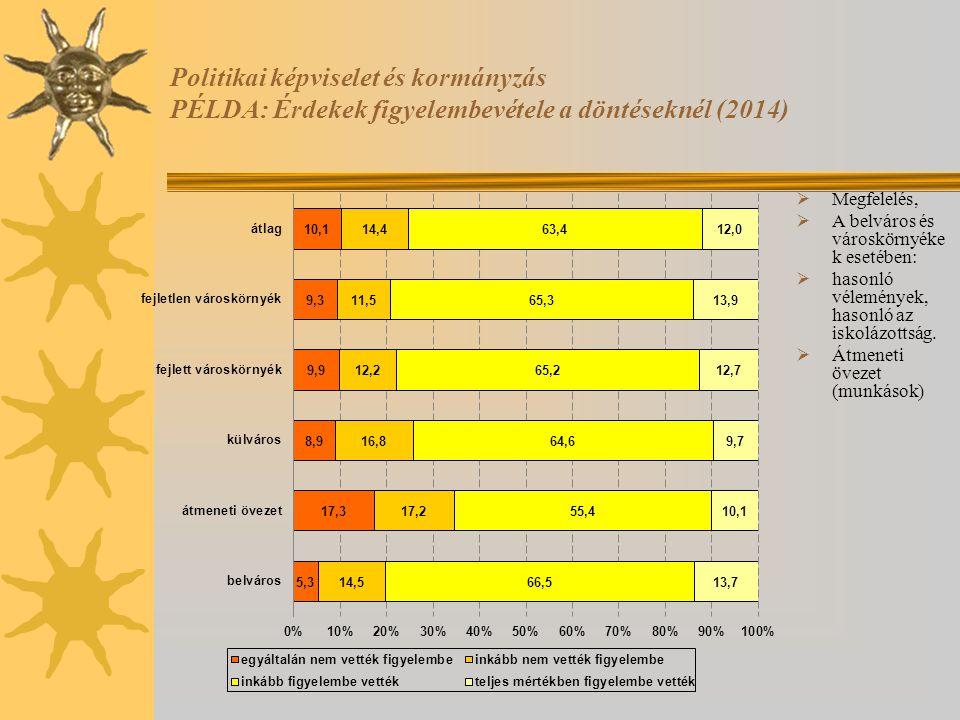 Politikai képviselet és kormányzás PÉLDA: Érdekek figyelembevétele a döntéseknél (2014)