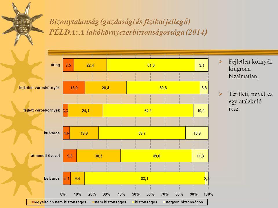 Bizonytalanság (gazdasági és fizikai jellegű) PÉLDA: A lakókörnyezet biztonságossága (2014)