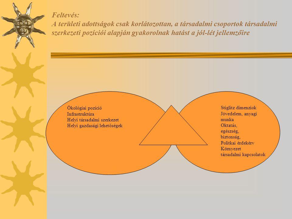Feltevés: A területi adottságok csak korlátozottan, a társadalmi csoportok társadalmi szerkezeti pozíciói alapján gyakorolnak hatást a jól-lét jellemzőire