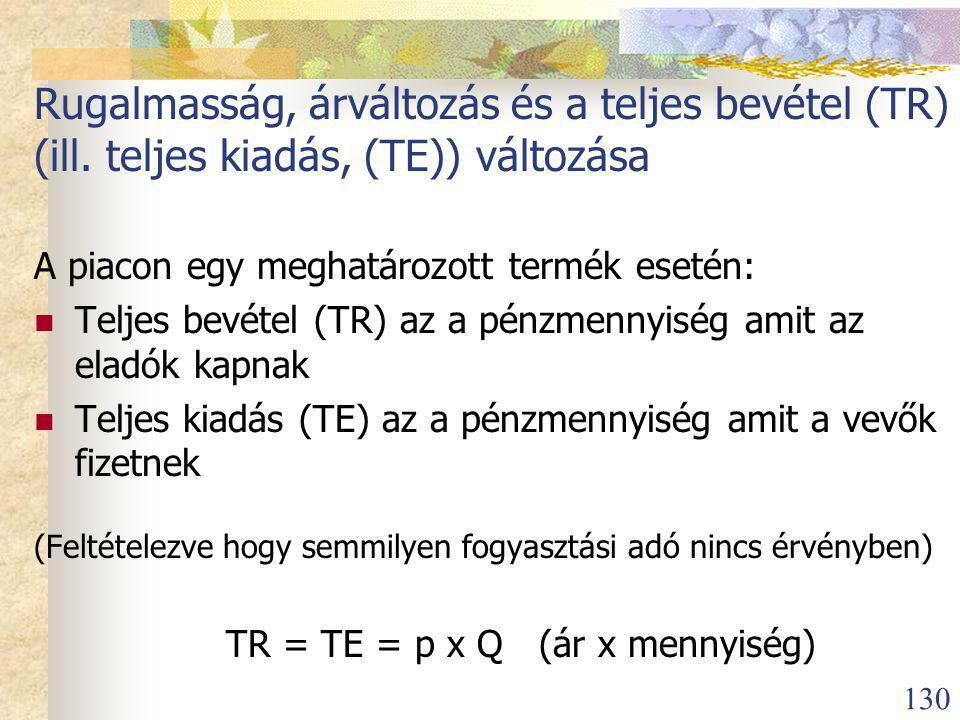 Rugalmasság, árváltozás és a teljes bevétel (TR) (ill