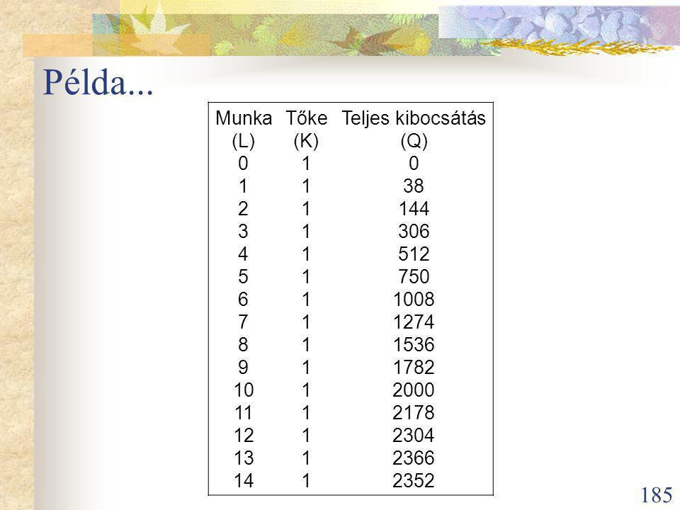 Példa... Munka Tőke Teljes kibocsátás (L) (K) (Q) 1 38 2 144 3 306 4