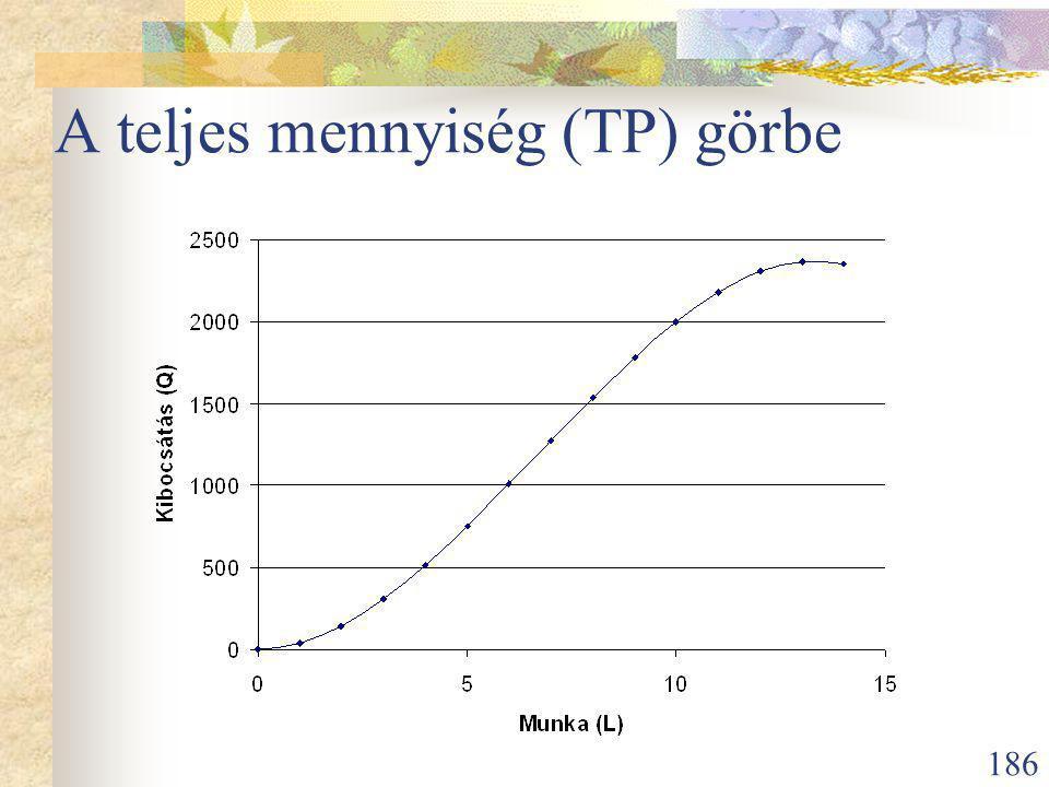 A teljes mennyiség (TP) görbe