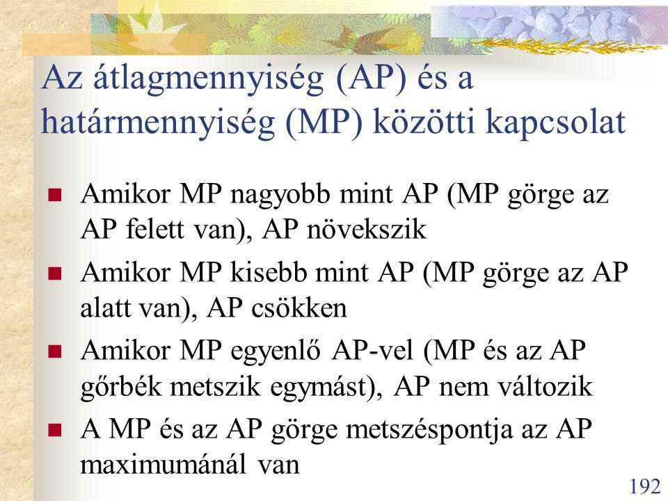 Az átlagmennyiség (AP) és a határmennyiség (MP) közötti kapcsolat