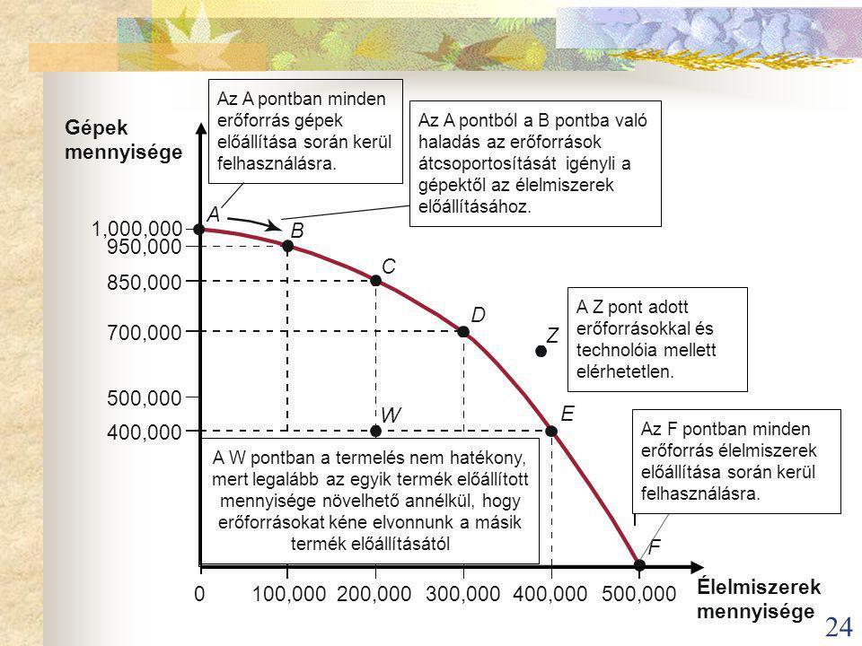 Gépek mennyisége A 1,000,000 B 950,000 C 850,000 D 700,000 Z 500,000 W