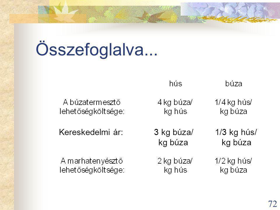 Összefoglalva... Kereskedelmi ár: 3 kg búza/ 1/3 kg hús/