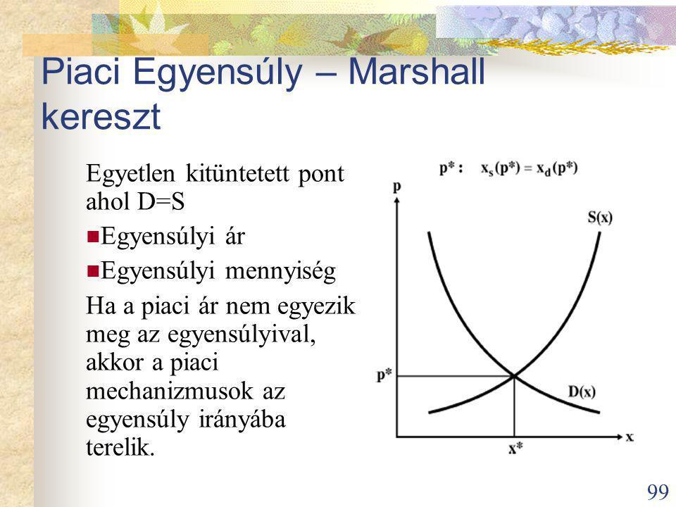 Piaci Egyensúly – Marshall kereszt