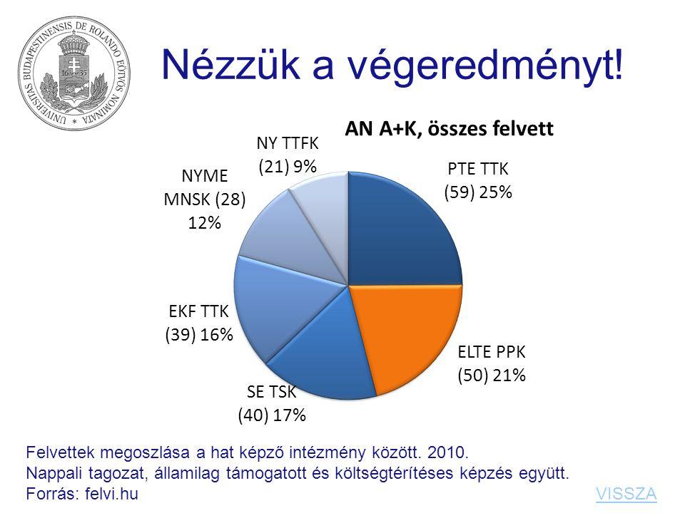 Nézzük a végeredményt! Felvettek megoszlása a hat képző intézmény között. 2010.