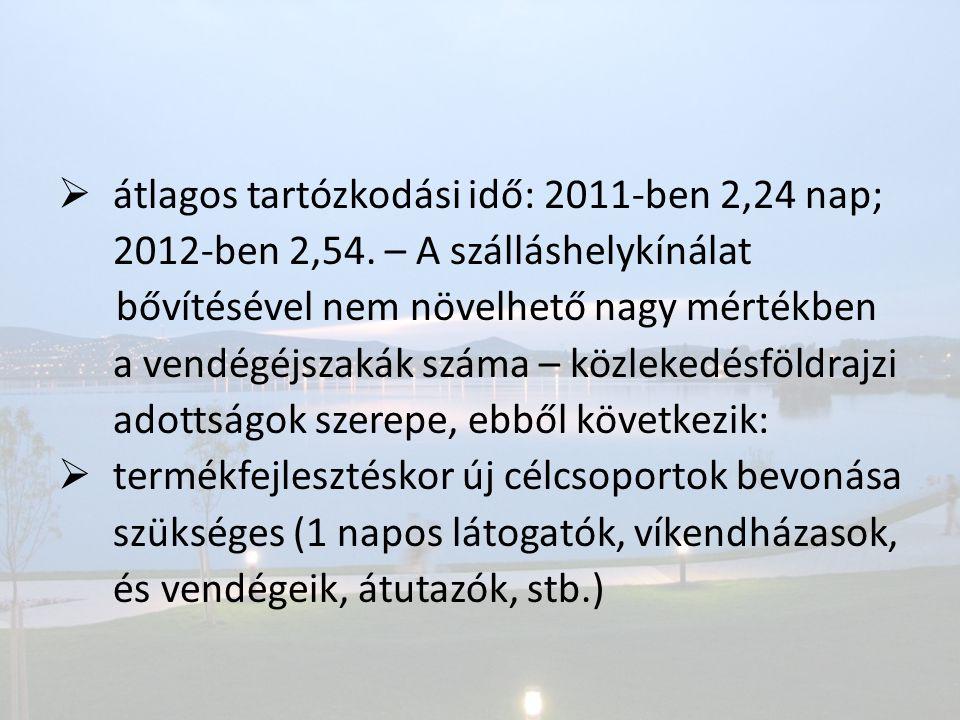 átlagos tartózkodási idő: 2011-ben 2,24 nap;