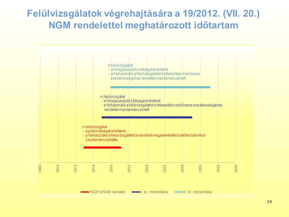 Felülvizsgálatok végrehajtására a 19/2012. (VII. 20