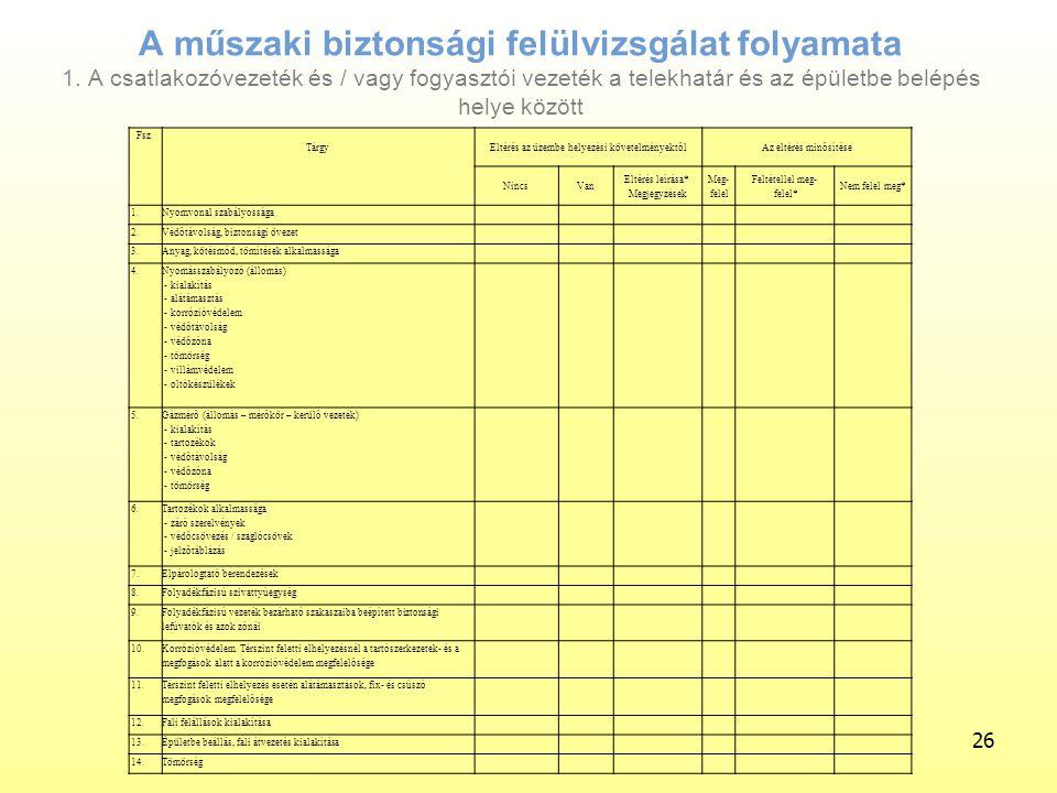A műszaki biztonsági felülvizsgálat folyamata 1