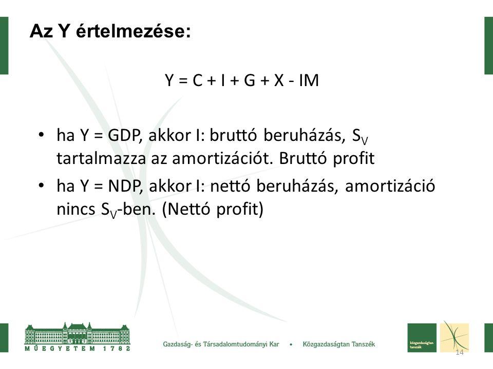 Az Y értelmezése: Y = C + I + G + X - IM