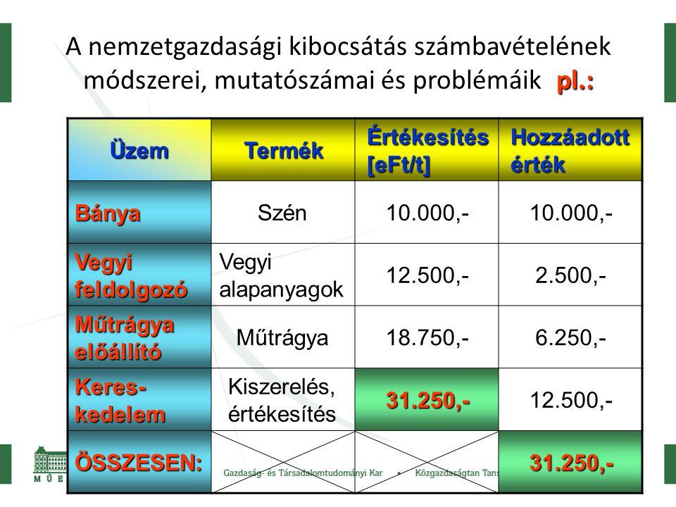 A nemzetgazdasági kibocsátás számbavételének módszerei, mutatószámai és problémáik pl.: